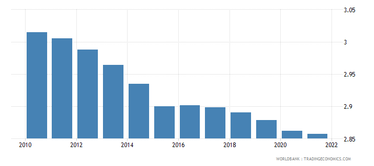 mozambique population ages 65 and above percent of total wb data