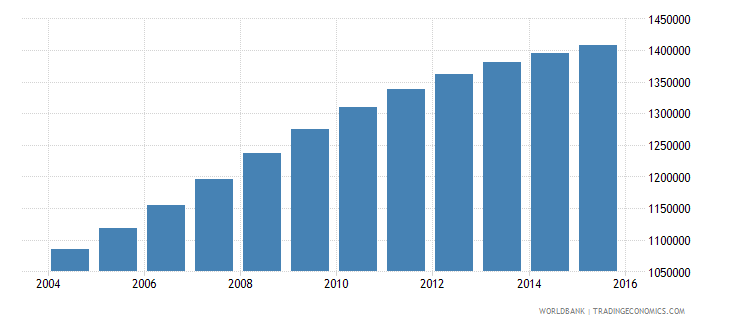 mozambique population ages 7 10 male wb data