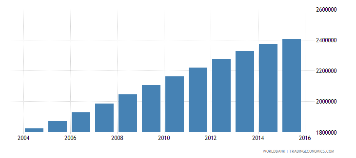 mozambique population ages 7 13 female wb data