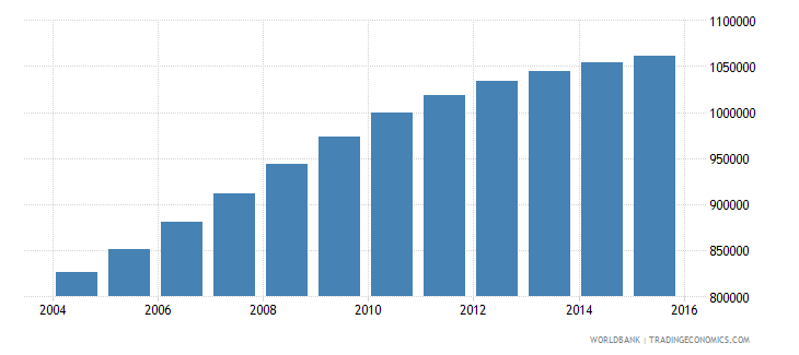mozambique population ages 7 9 male wb data