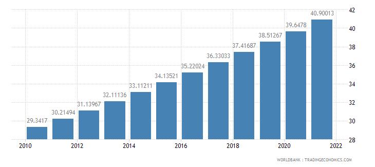 mozambique population density people per sq km wb data