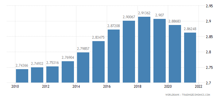 mozambique population growth annual percent wb data
