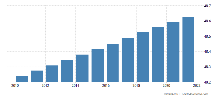 mozambique population male percent of total wb data
