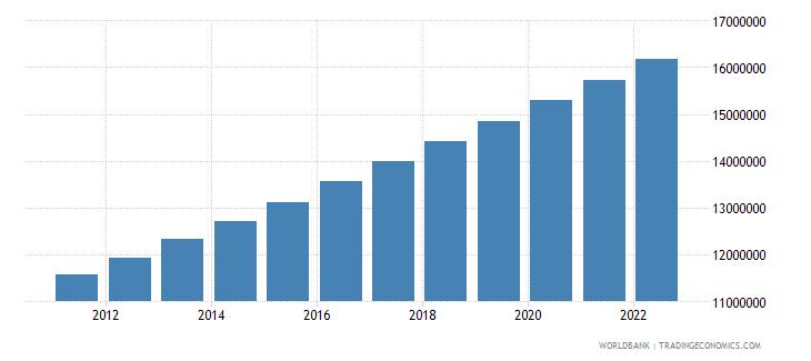 mozambique population male wb data