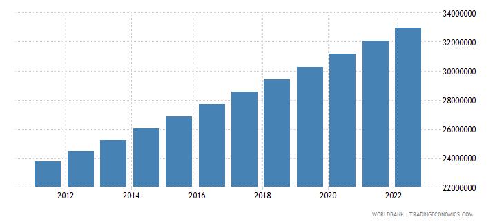 mozambique population total wb data