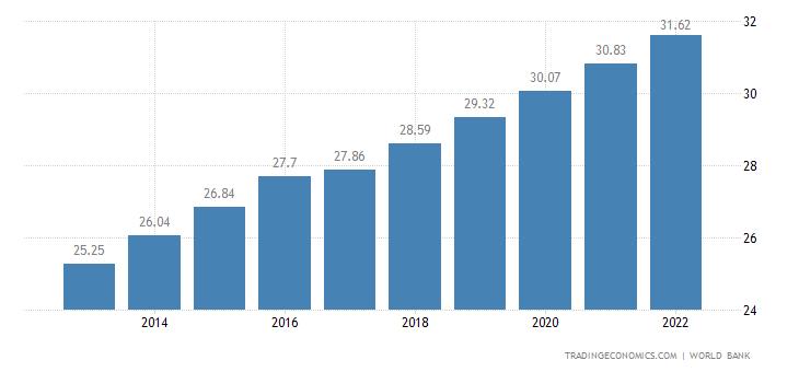 Mozambique Population