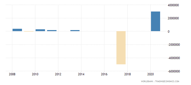 mozambique portfolio equity net inflows bop us dollar wb data