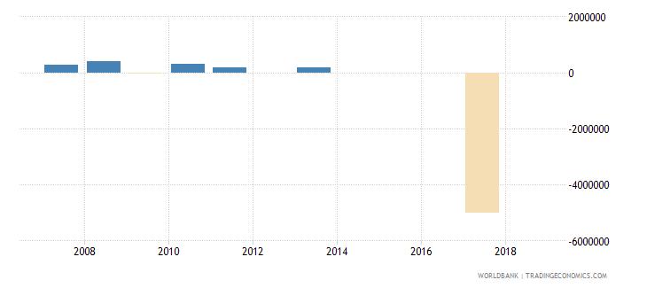 mozambique portfolio investment equity drs us dollar wb data