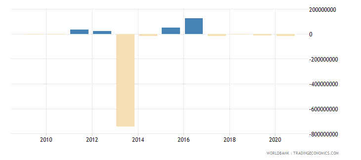 mozambique portfolio investment excluding lcfar bop us dollar wb data