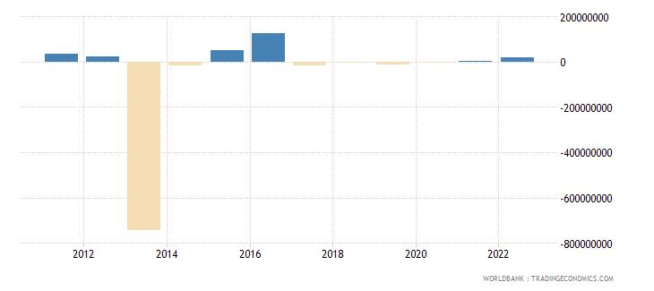 mozambique portfolio investment excluding lcfar bop us dollar wb data