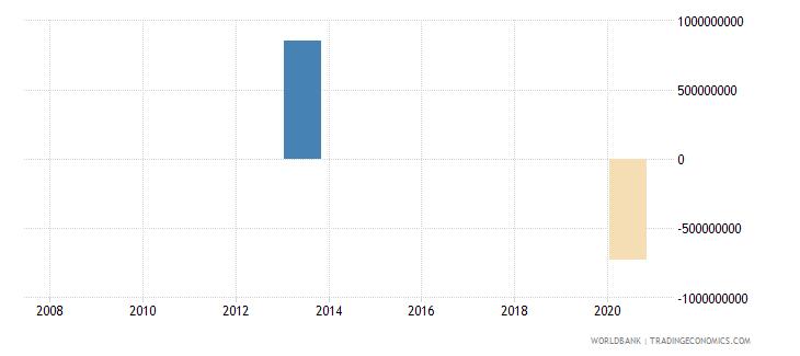 mozambique ppg bonds nfl us dollar wb data