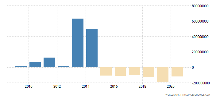 mozambique ppg commercial banks nfl us dollar wb data
