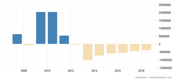 mozambique ppg other private creditors nfl us dollar wb data