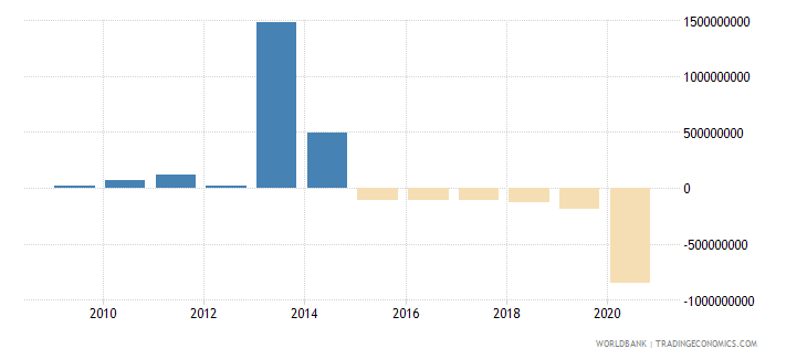 mozambique ppg private creditors nfl us dollar wb data