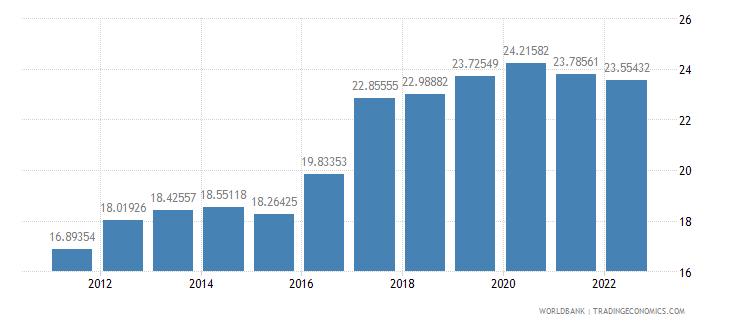 mozambique ppp conversion factor gdp lcu per international dollar wb data
