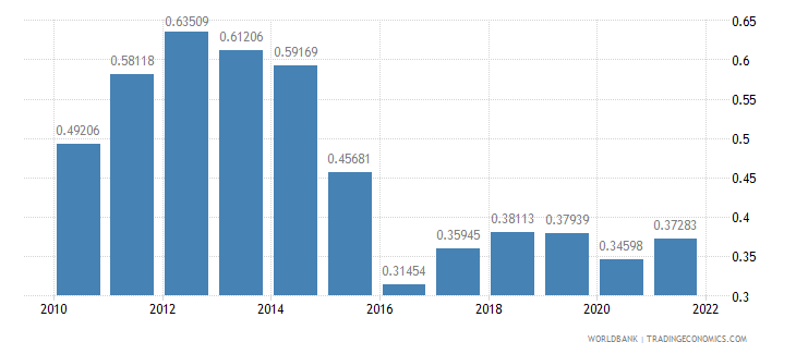 mozambique ppp conversion factor gdp to market exchange rate ratio wb data