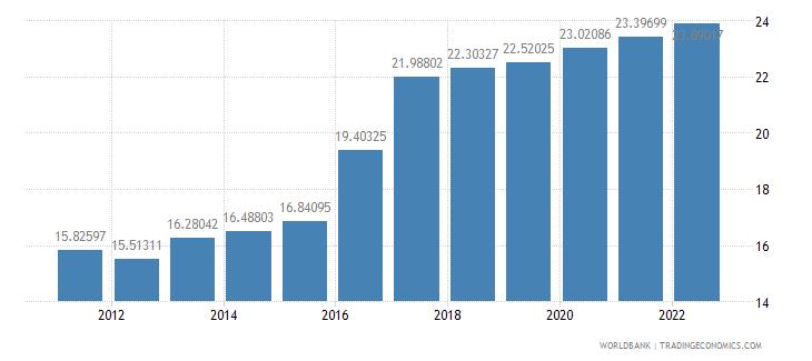 mozambique ppp conversion factor private consumption lcu per international dollar wb data