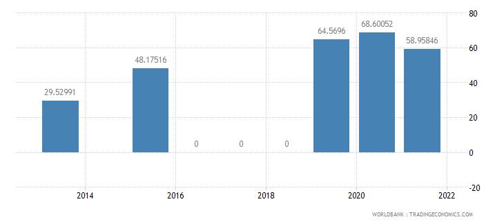 mozambique present value of external debt percent of gni wb data