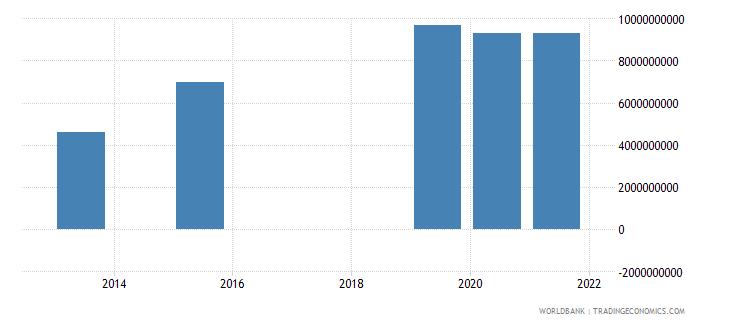 mozambique present value of external debt us dollar wb data