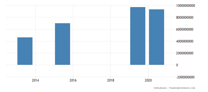 mozambique present value of external debt us dollar wb data