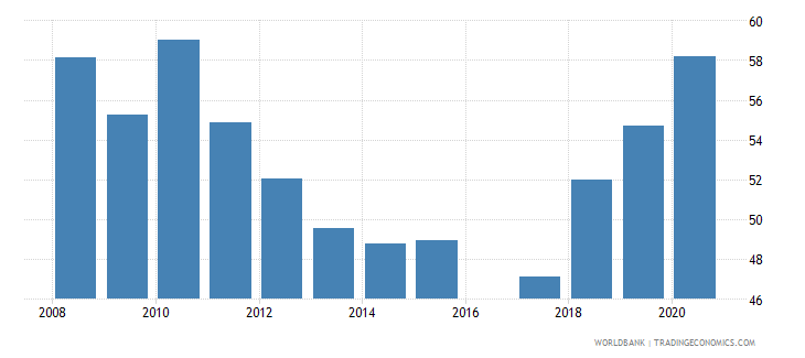 mozambique primary completion rate total percent of relevant age group wb data