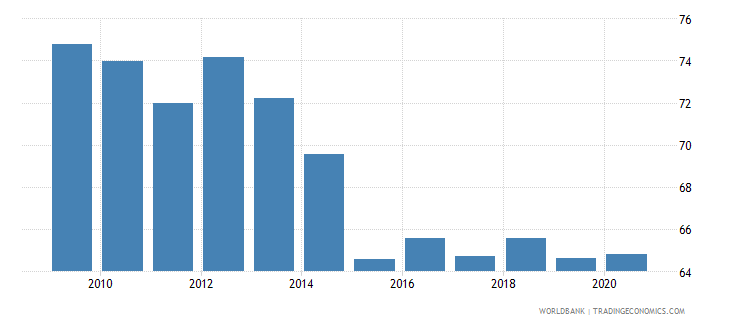 mozambique private consumption percentage of gdp percent wb data
