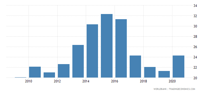 mozambique private credit by deposit money banks to gdp percent wb data