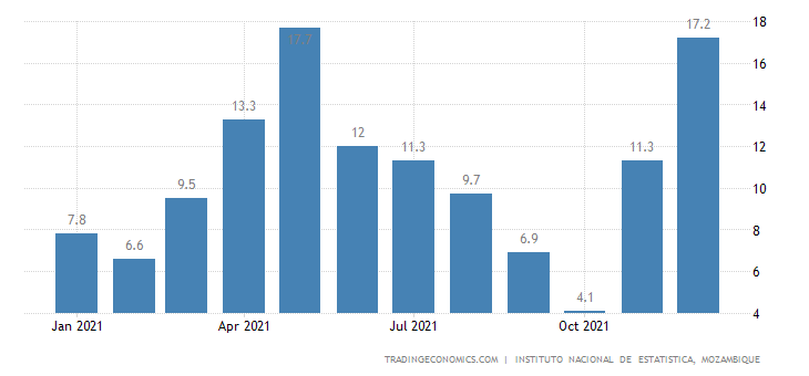 Mozambique Producer Prices Change