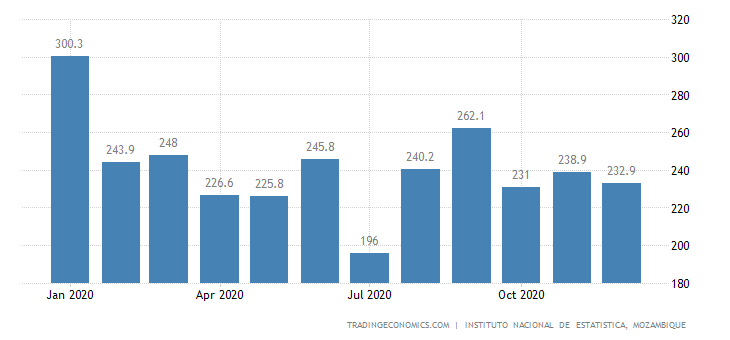 Mozambique Producer Prices