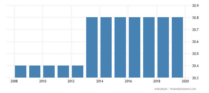 mozambique profit tax percent of commercial profits wb data