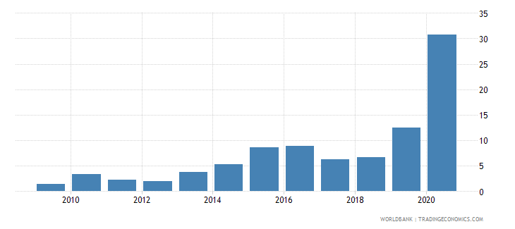 mozambique public and publicly guaranteed debt service percent of exports excluding workers remittances wb data