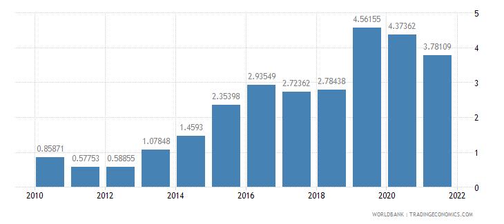 mozambique public and publicly guaranteed debt service percent of gni wb data