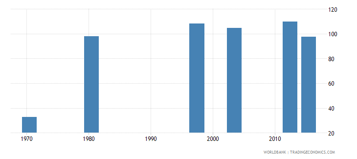 mozambique ratio of female to male labor force participation rate percent national estimate wb data