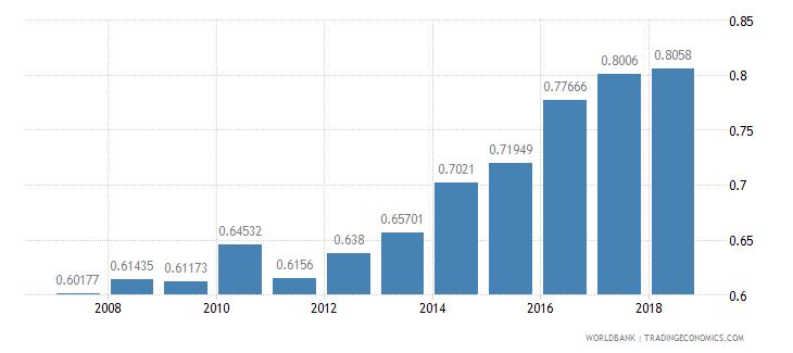 mozambique ratio of female to male tertiary enrollment percent wb data