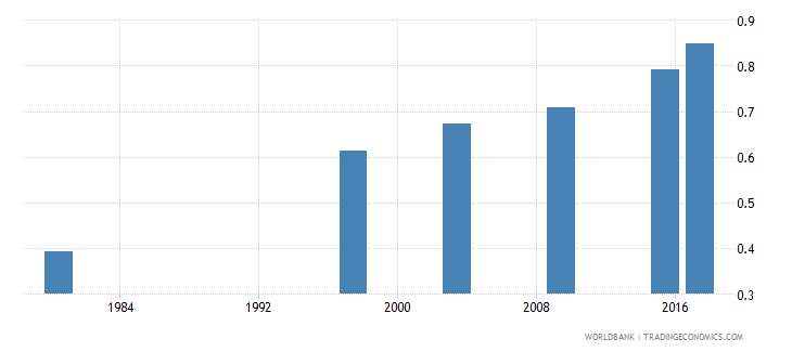 mozambique ratio of young literate females to males percent ages 15 24 wb data