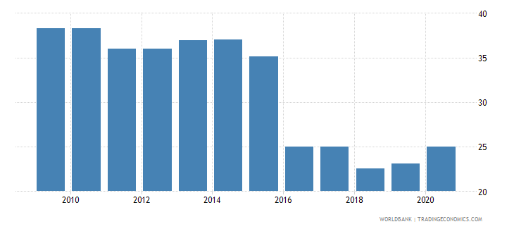 mozambique regulatory quality percentile rank wb data