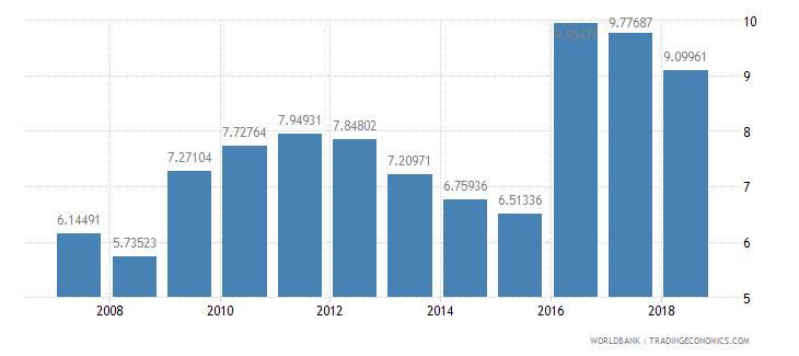 mozambique repeaters primary male percent of male enrollment wb data