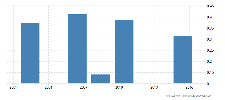 mozambique research and development expenditure percent of gdp wb data