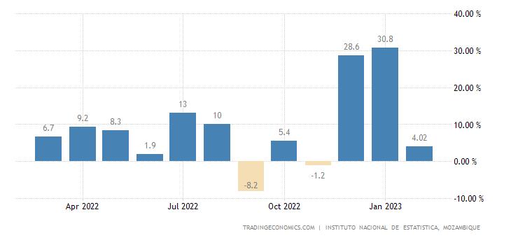 Mozambique Retail Sales YoY