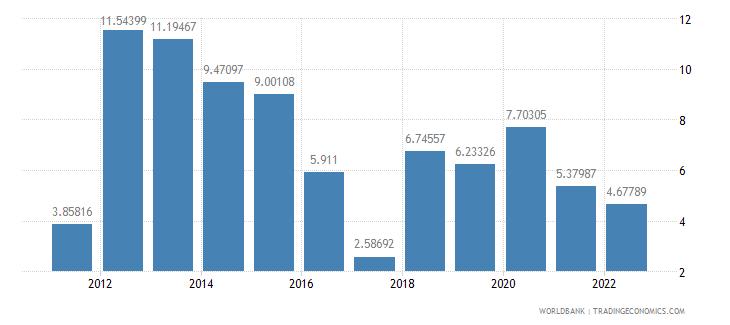 mozambique risk premium on lending prime rate minus treasury bill rate percent wb data