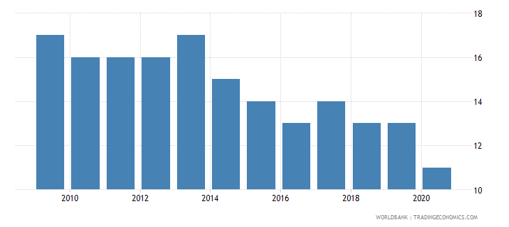 mozambique rule of law number of sources wb data