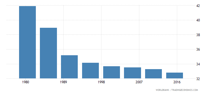 mozambique rural population male percent of total wb data