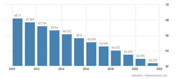 mozambique rural population percent of total population wb data