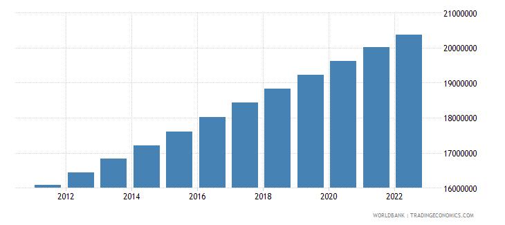 mozambique rural population wb data