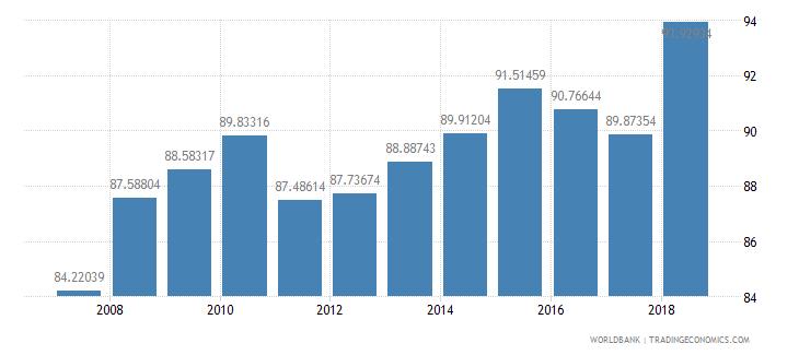 mozambique school enrollment primary percent net wb data