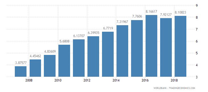 mozambique school enrollment tertiary male percent gross wb data