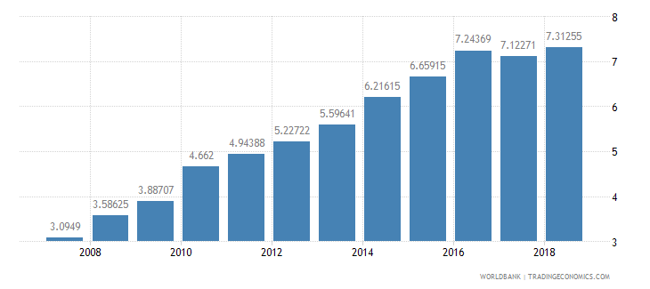 mozambique school enrollment tertiary percent gross wb data