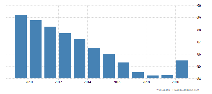 mozambique self employed total percent of total employed wb data