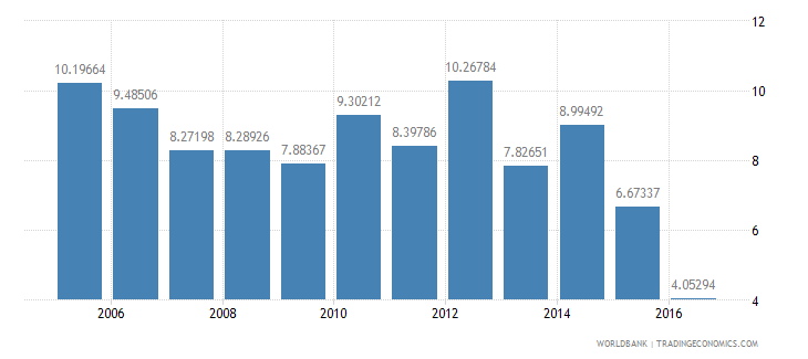 mozambique services etc  value added annual percent growth wb data