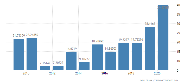 mozambique short term debt percent of exports of goods services and income wb data